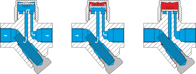 принцип рабоыт термодинамического конденсатоотводчика